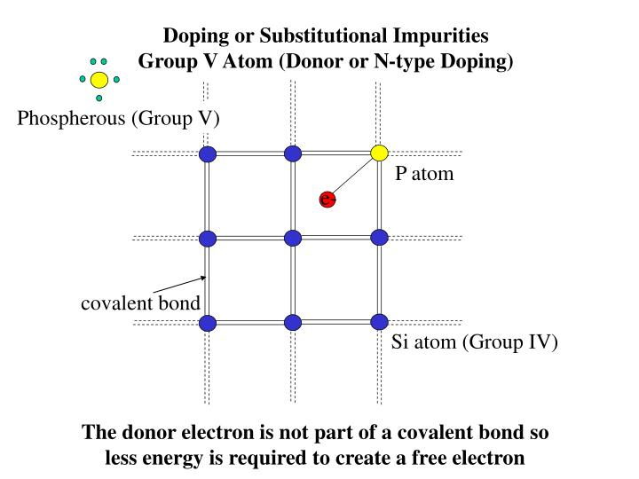 Doping or Substitutional Impurities