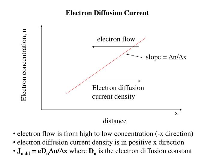 Electron Diffusion Current