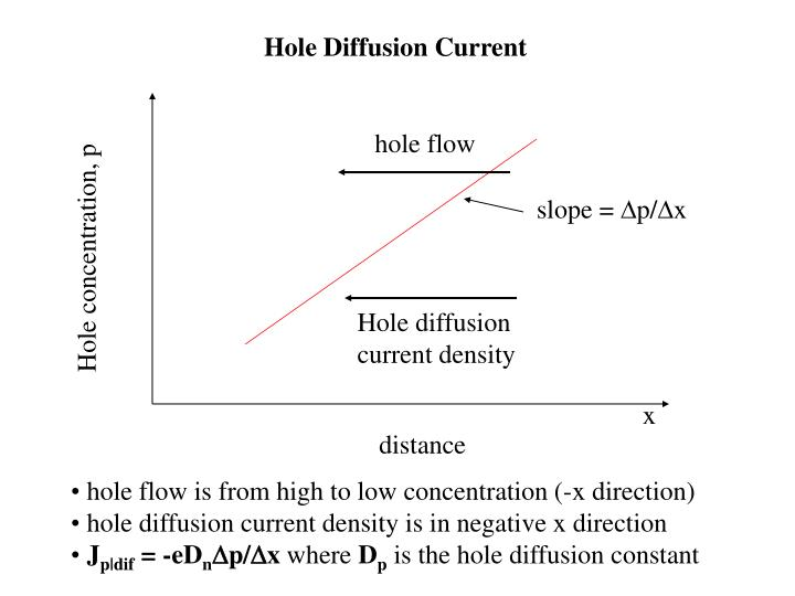 Hole Diffusion Current