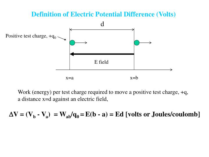 Definition of Electric Potential Difference (Volts)