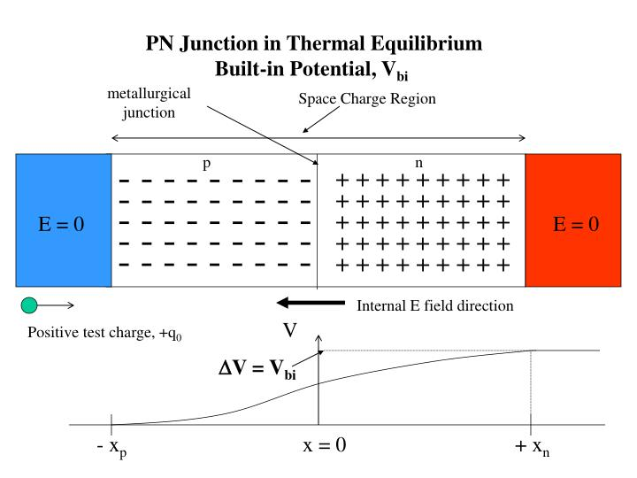 PN Junction in Thermal Equilibrium