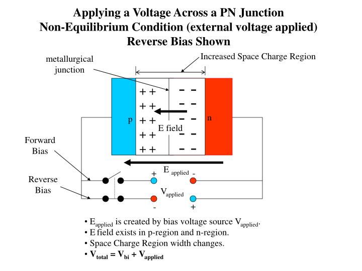 Applying a Voltage Across a PN Junction