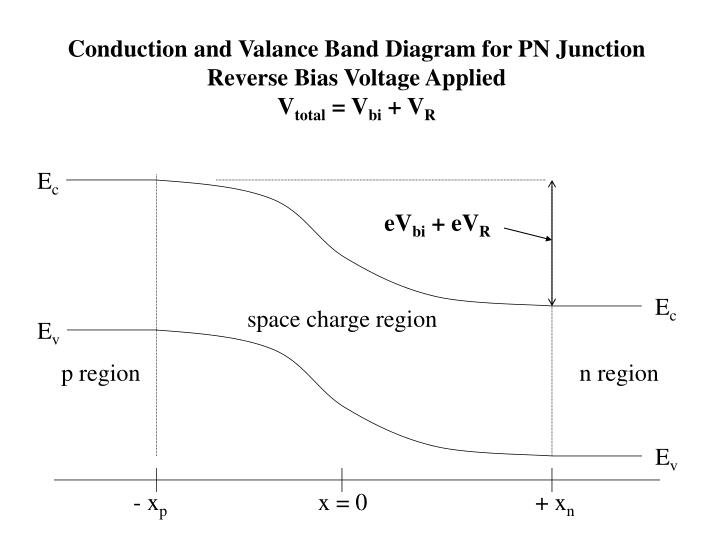 Conduction and Valance Band Diagram for PN Junction