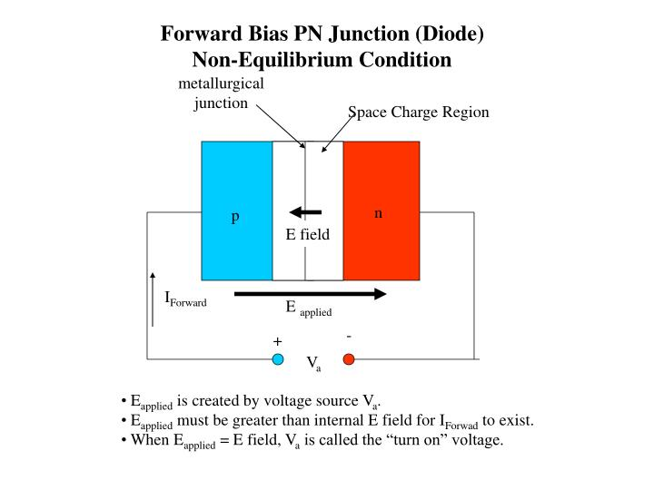Forward Bias PN Junction (Diode)
