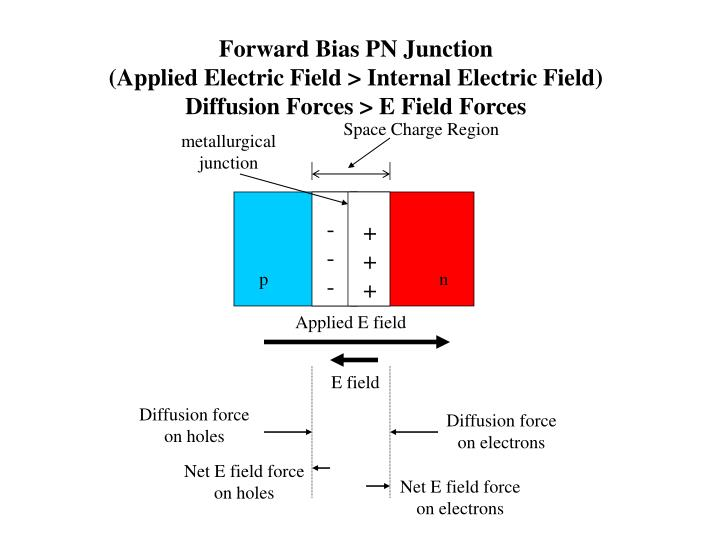 Forward Bias PN Junction