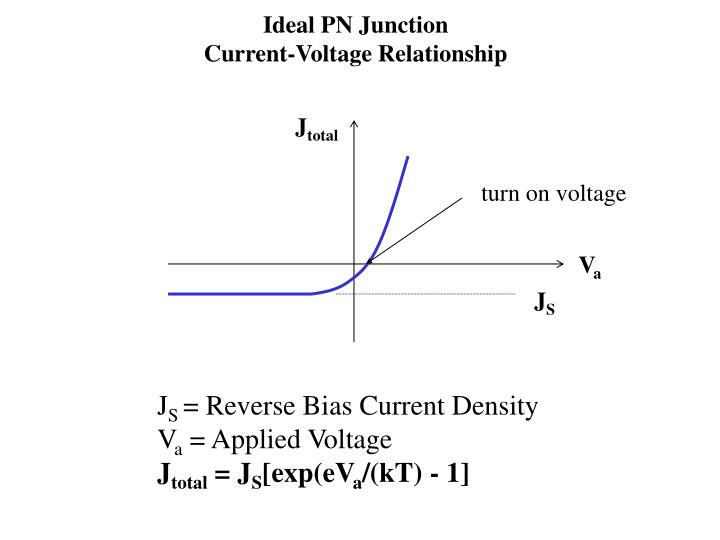 Ideal PN Junction