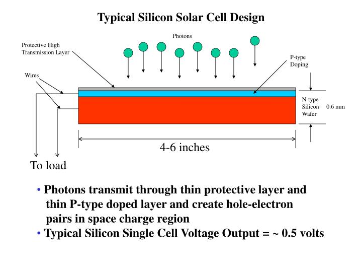 Typical Silicon Solar Cell Design