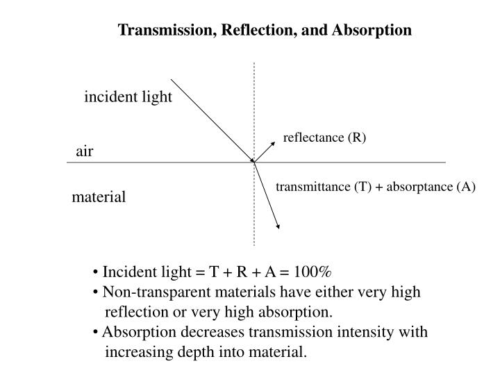 Transmission, Reflection, and Absorption
