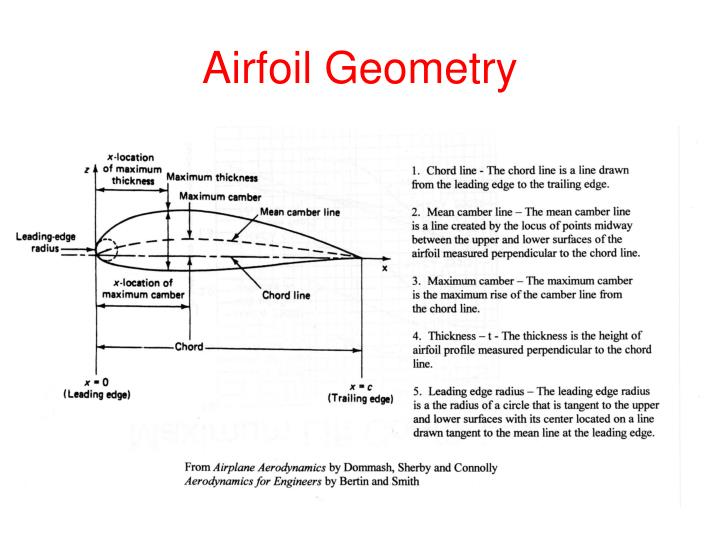Airfoil Geometry