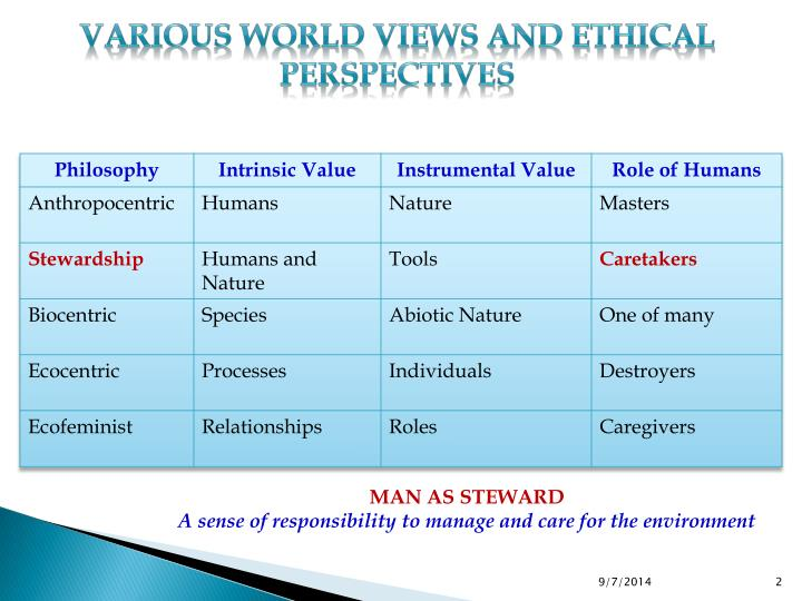 Various World Views and Ethical Perspectives