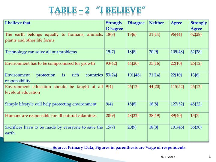 "Table – 2   ""I Believe"""