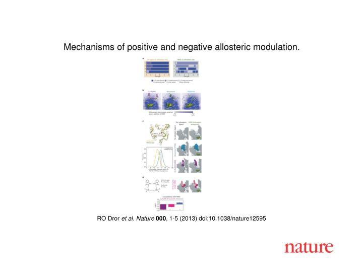 Mechanisms of positive and negative allosteric modulation.