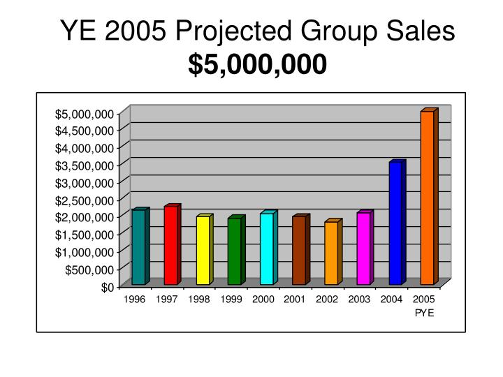 Ye 2005 projected group sales 5 000 000