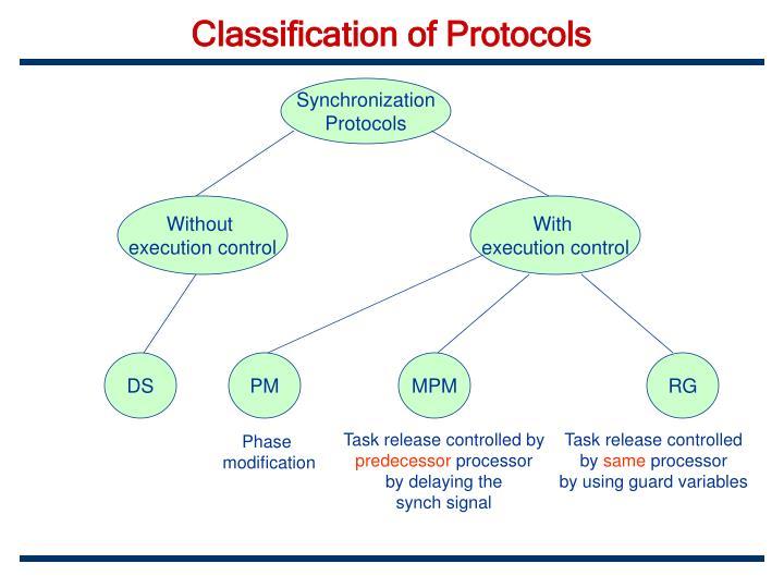 Classification of Protocols
