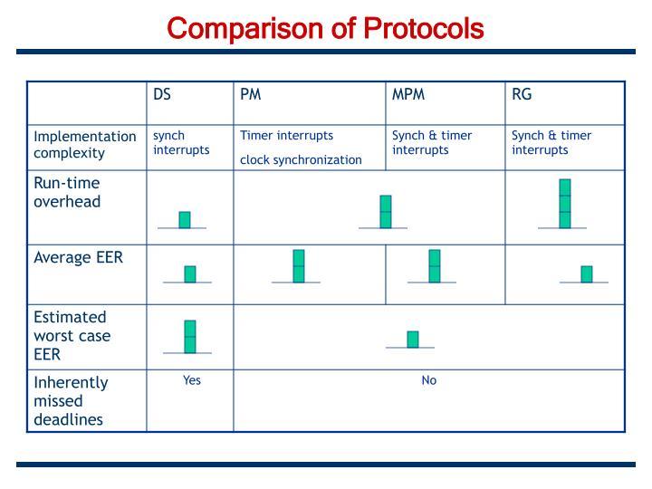 Comparison of Protocols