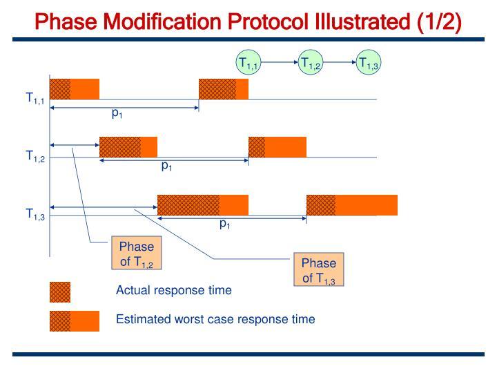 Phase Modification Protocol Illustrated (1/2)