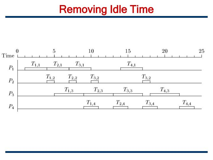 Removing Idle Time