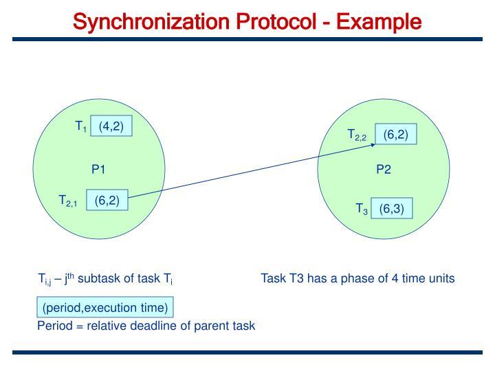 Synchronization Protocol - Example