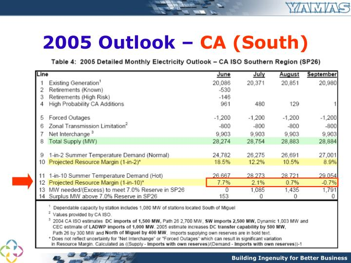 2005 Outlook –