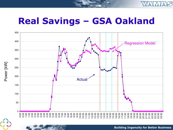 Real Savings – GSA Oakland