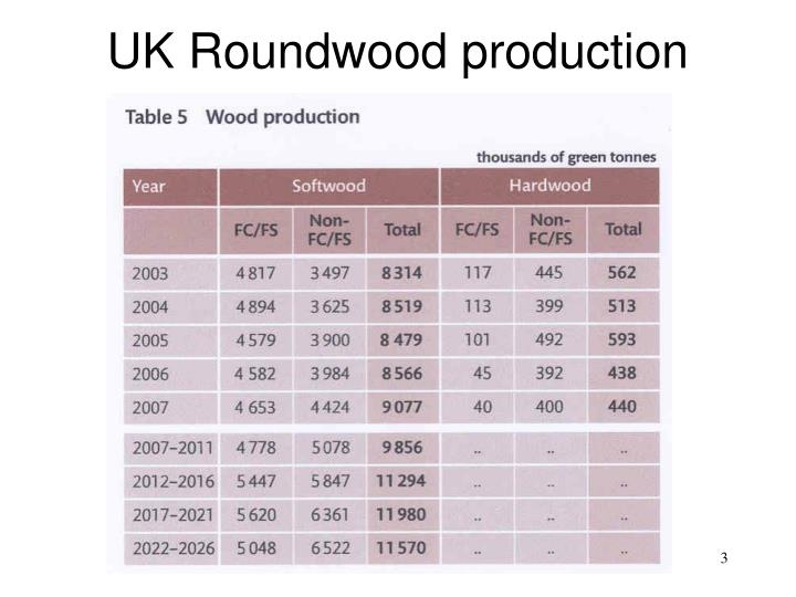 UK Roundwood production