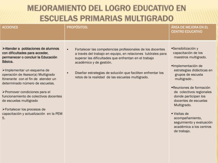MEJORAMIENTO DEL LOGRO EDUCATIVO EN ESCUELAS PRIMARIAS MULTIGRADO