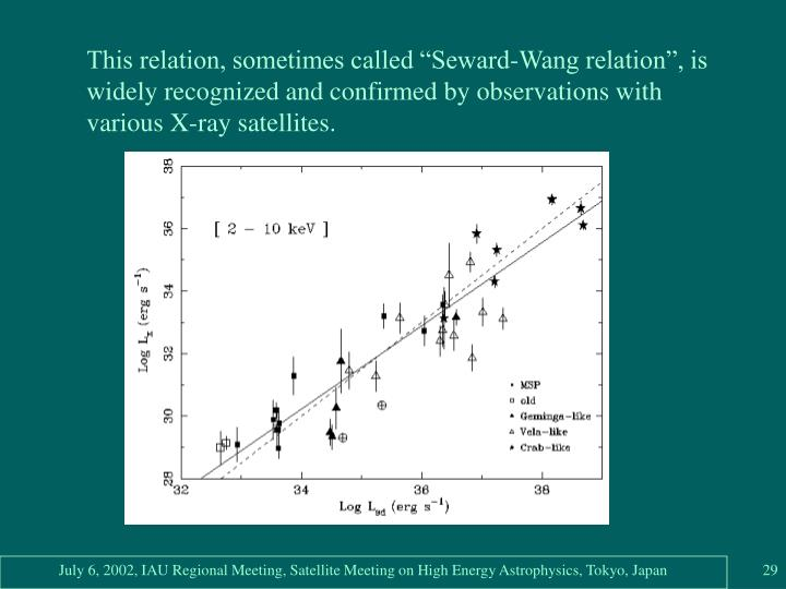 "This relation, sometimes called ""Seward-Wang relation"", is widely recognized and confirmed by observations with various X-ray satellites."