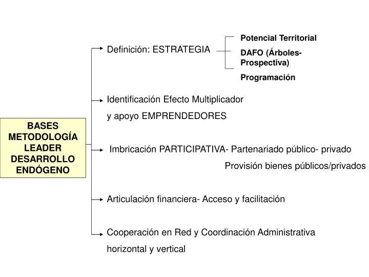 Definición: ESTRATEGIA