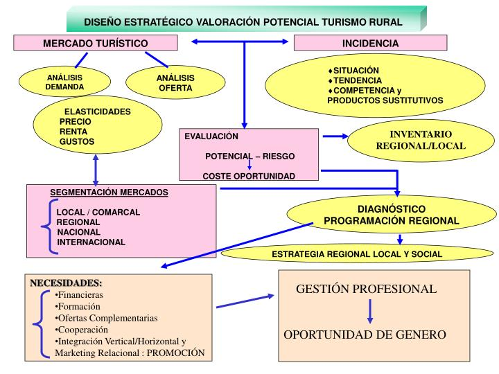 DISEÑO ESTRATÉGICO VALORACIÓN POTENCIAL TURISMO RURAL
