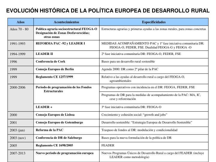 EVOLUCIÓN HISTÓRICA DE LA POLÍTICA EUROPEA DE DESARROLLO RURAL