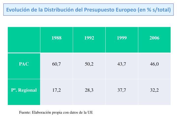 Evolución de la Distribución del Presupuesto Europeo (en % s/total)