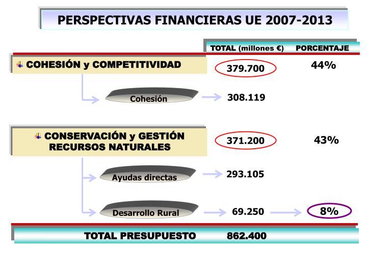PERSPECTIVAS FINANCIERAS UE 2007-2013