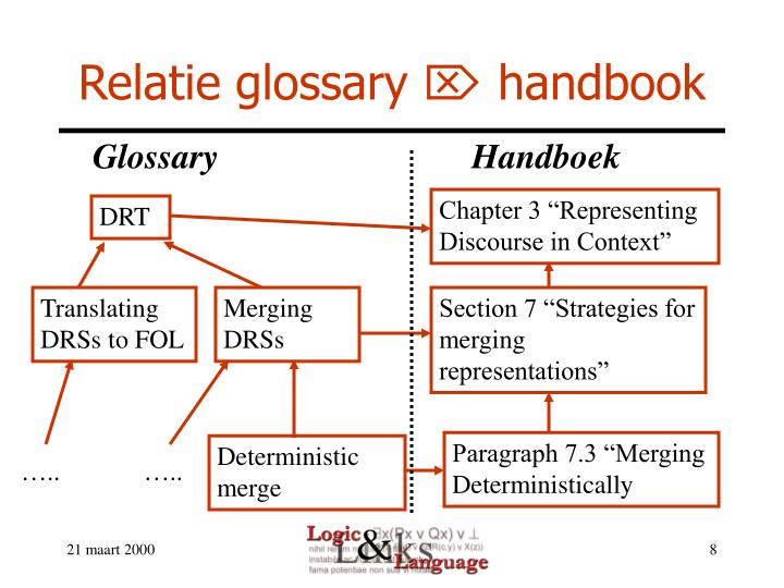 Relatie glossary