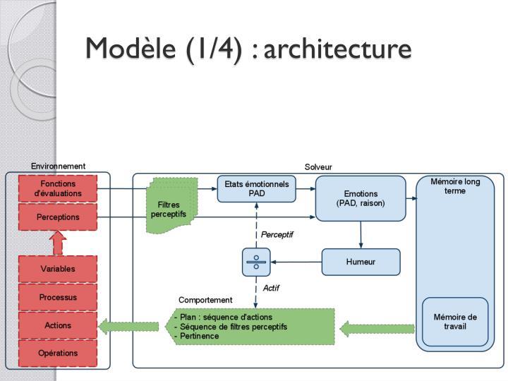 Modèle (1/4) : architecture