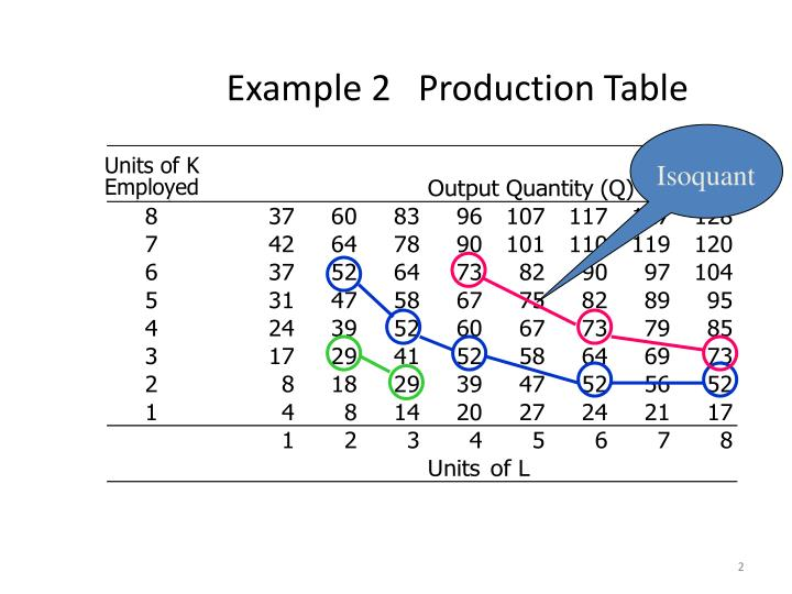 Example 2   Production Table