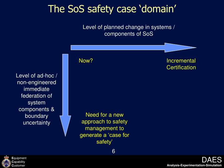 The SoS safety case 'domain'