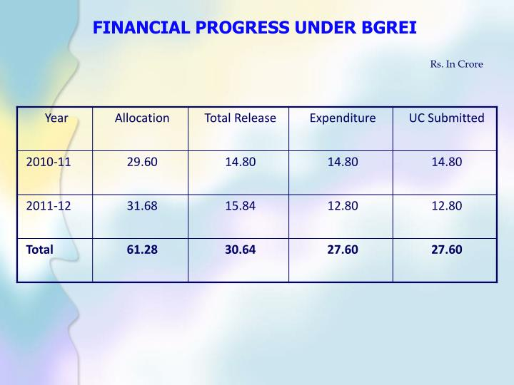 FINANCIAL PROGRESS UNDER BGREI