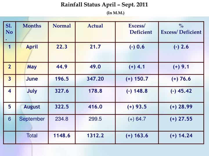 Rainfall Status April – Sept. 2011