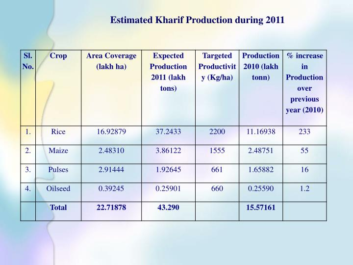 Estimated Kharif Production during 2011