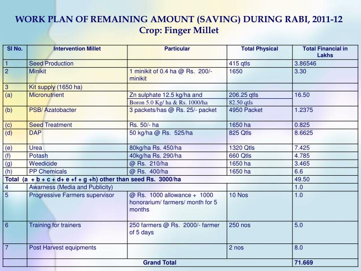 WORK PLAN OF REMAINING AMOUNT (SAVING) DURING RABI, 2011-12