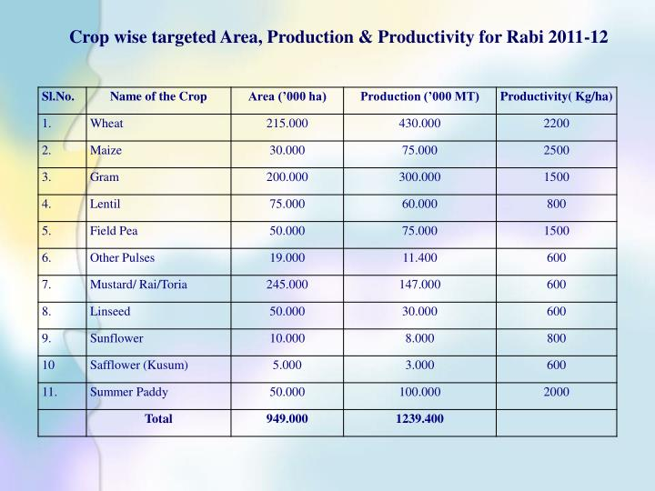 Crop wise targeted Area, Production & Productivity for Rabi 2011-12