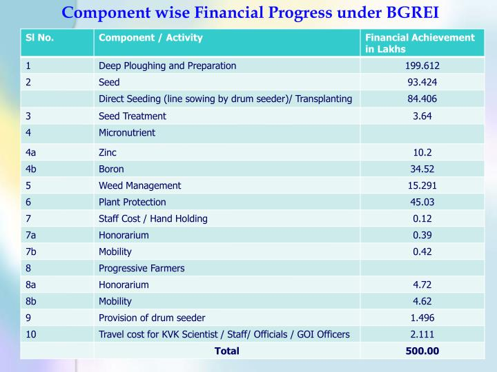 Component wise Financial Progress under BGREI