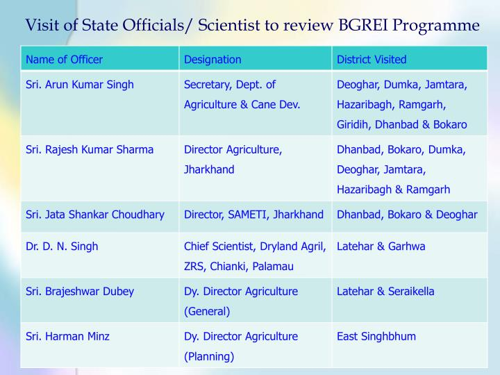 Visit of State Officials/ Scientist to review BGREI Programme