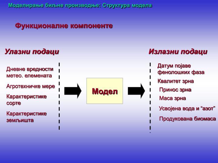 Моделирање биљне производње: Структура модела