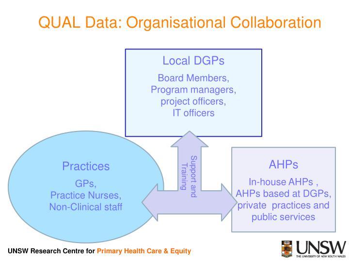 QUAL Data: Organisational Collaboration