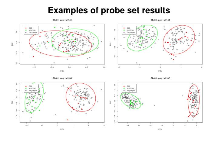 Examples of probe set results