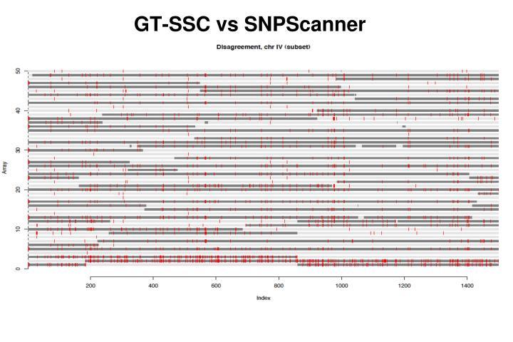 GT-SSC vs SNPScanner
