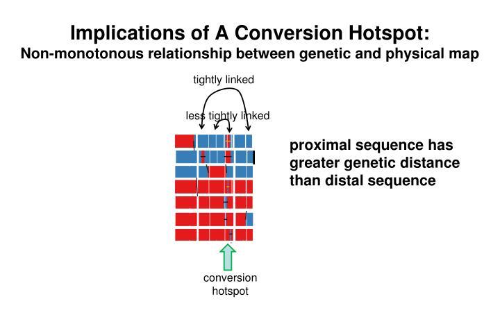 Implications of A Conversion Hotspot: