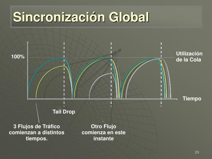 Sincronización Global