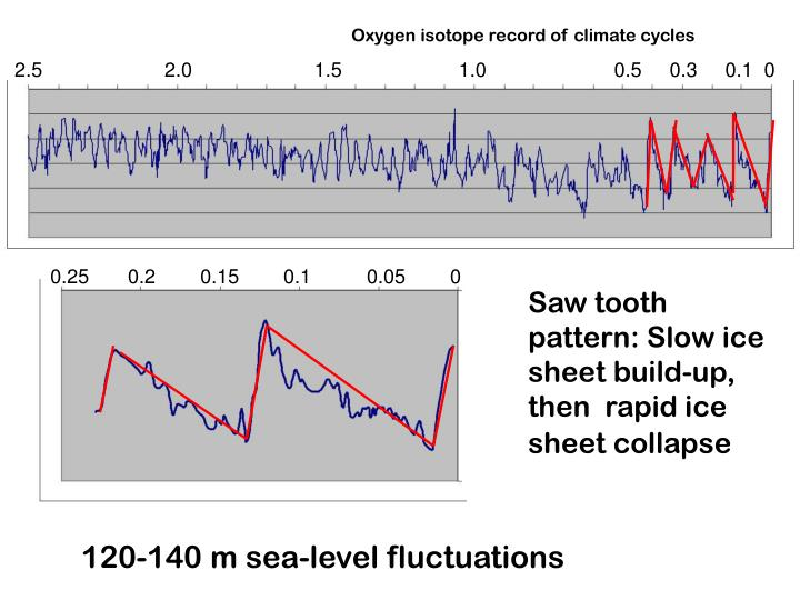 Oxygen isotope record of climate cycles